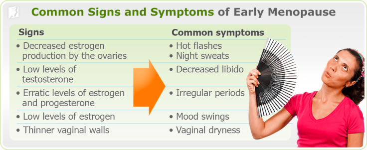 early-menopause-common-signs-symptoms